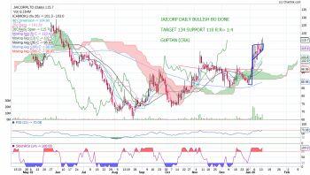 JAICORPLTD - chart - 532801
