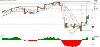 BAJAJFINSV - chart - 995377