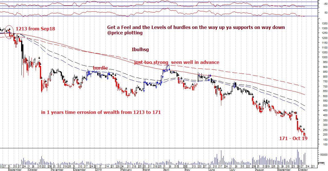 IBULHSGFIN - chart - 396322