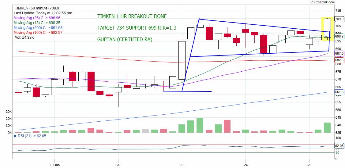 TIMKEN - chart - 238531