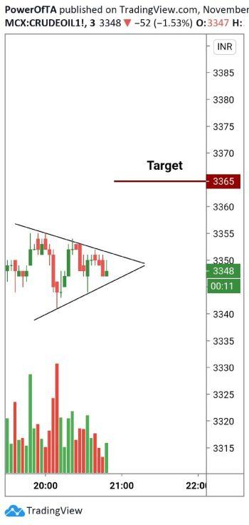 MCX:CRUDEOIL - chart - 1699358