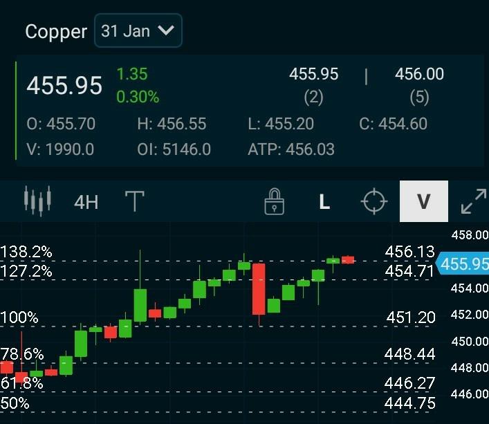 MCX:COPPER - chart - 543580