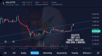 GILLETTE - chart - 3230411