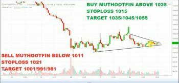 MUTHOOTFIN - chart - 1370339