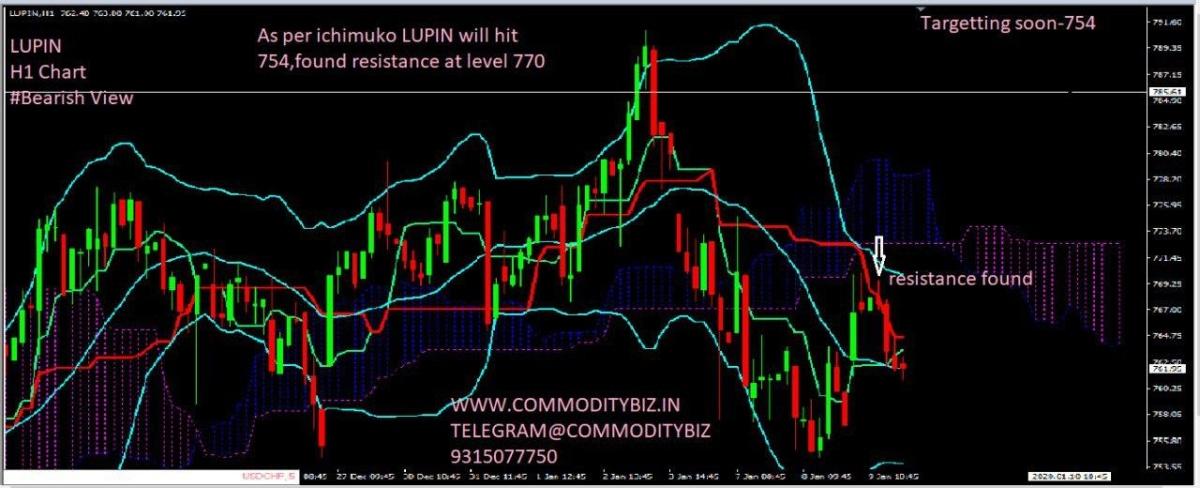 LUPIN - chart - 523911