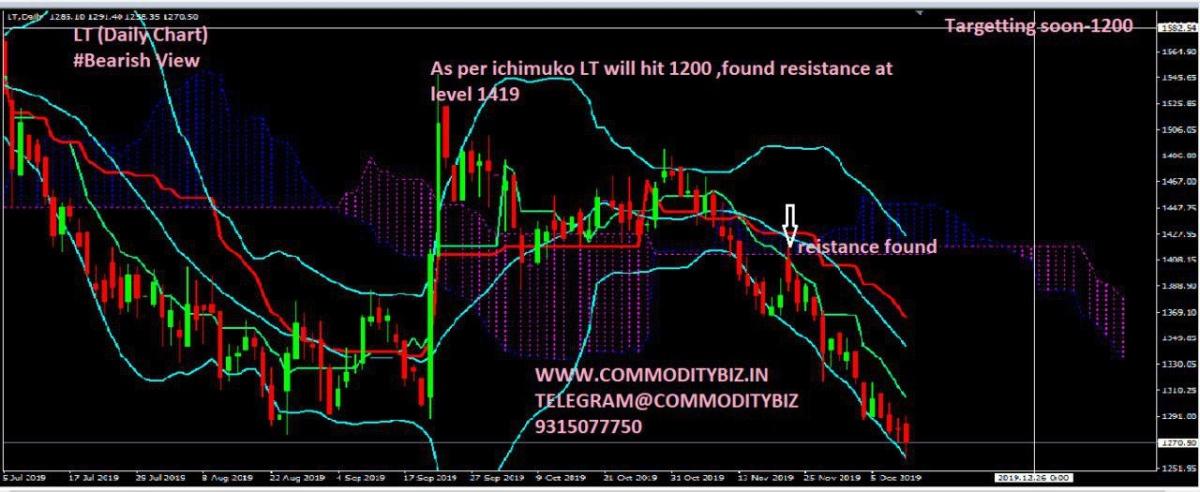 LT - chart - 477495