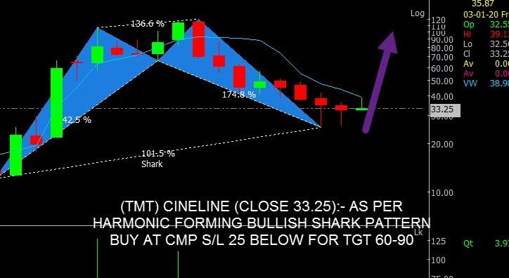 CINELINE - chart - 513499