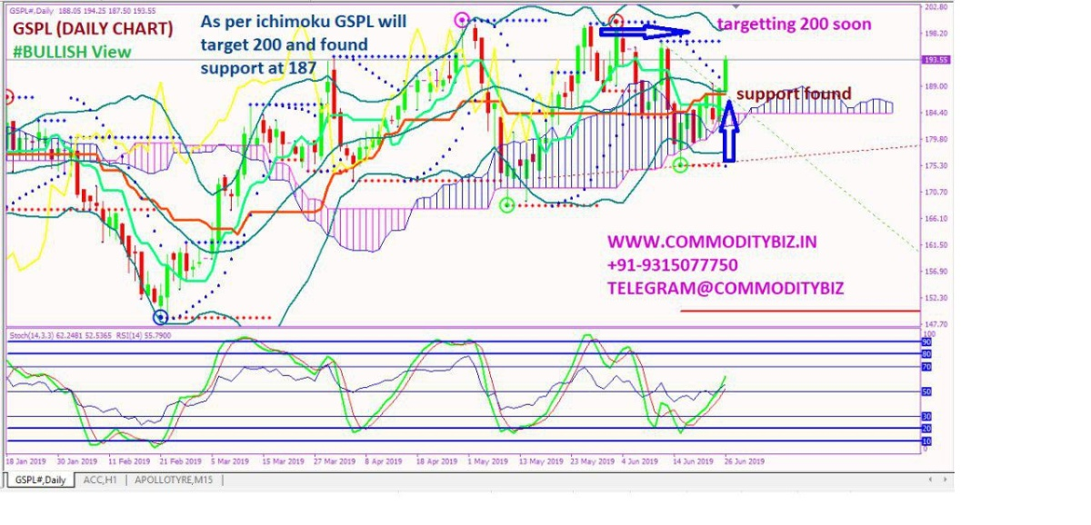 GSPL - chart - 241324