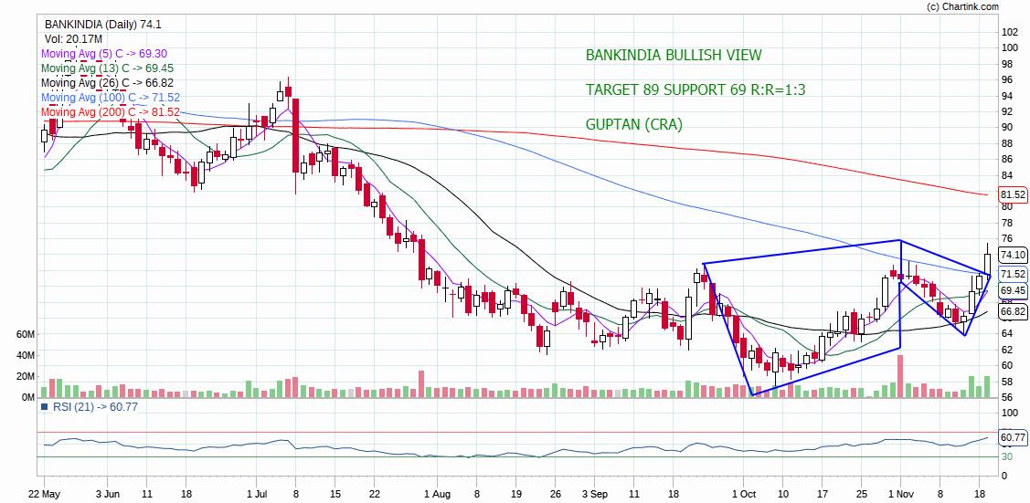 BANKINDIA - chart - 445763
