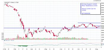 IDX:NIFTY BANK - chart - 1132345