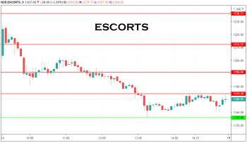 ESCORTS - chart - 1489779