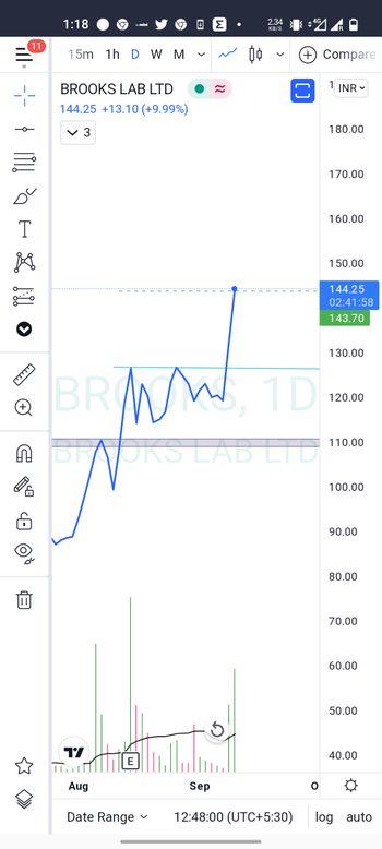 BROOKS - chart - 4595116