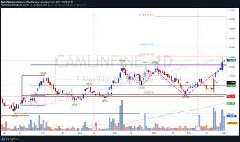 CAMLINFINE - chart - 2301420