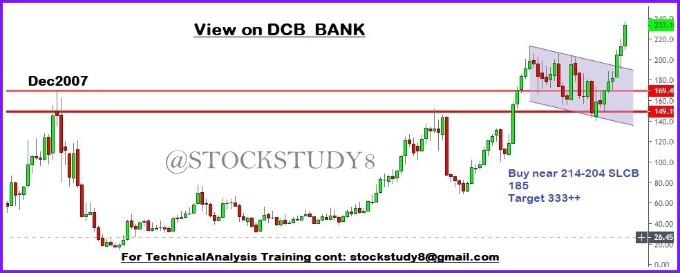 DCBBANK - chart - 197845