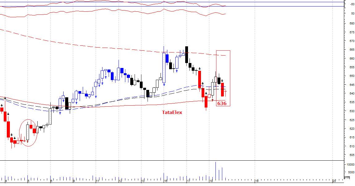 TATAELXSI - chart - 364945