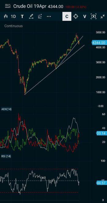 MCX:CRUDEOIL - chart - 2510854