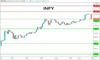 INFY - chart - 1377793