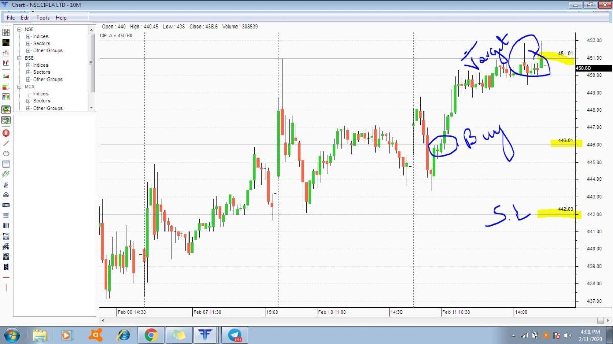 CIPLA - chart - 594717