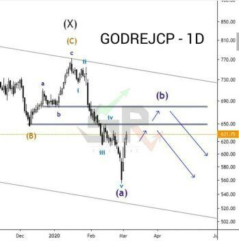 GODREJCP - chart - 648152