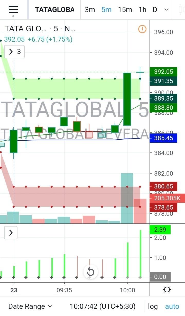 TATAGLOBAL - chart - 551128