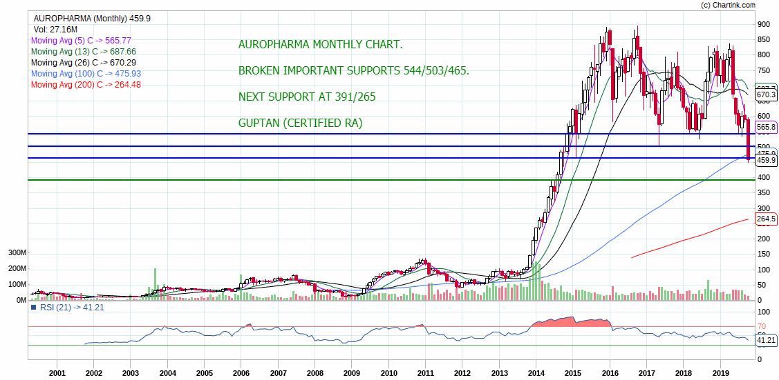 AUROPHARMA - chart - 389795