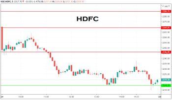 HDFC - chart - 1684936