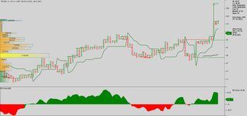 TRIVENI - chart - 3835275