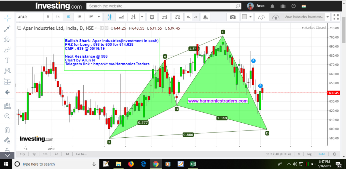 APARINDS - chart - 181663