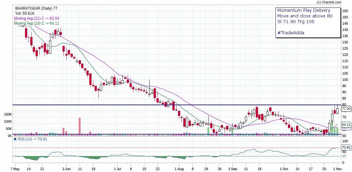 BHARATGEAR - chart - 423454