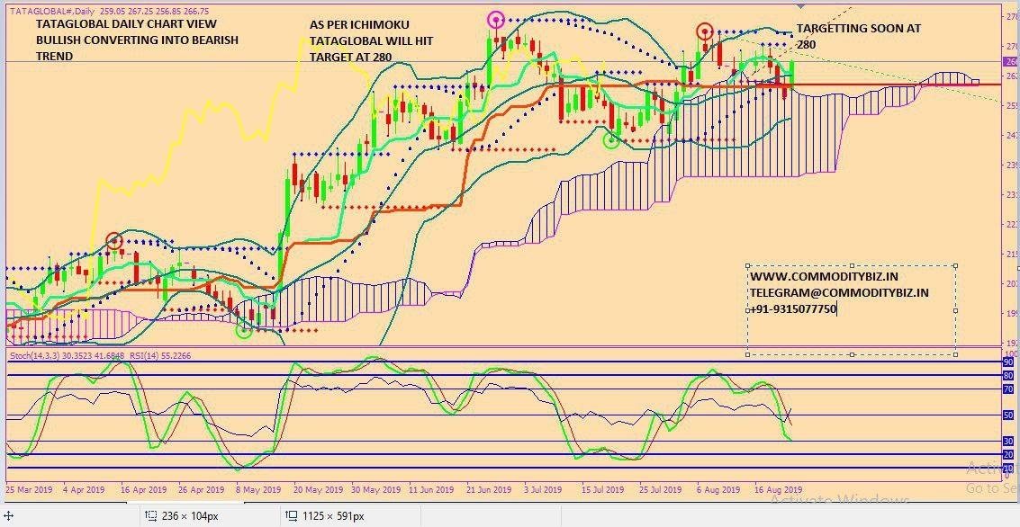 TATAGLOBAL - chart - 324798