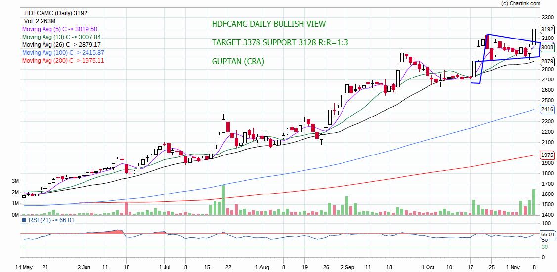 HDFCAMC - chart - 432686