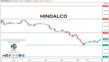 HINDALCO - chart - 2398609