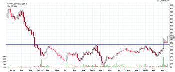SPARC - chart - 3404577
