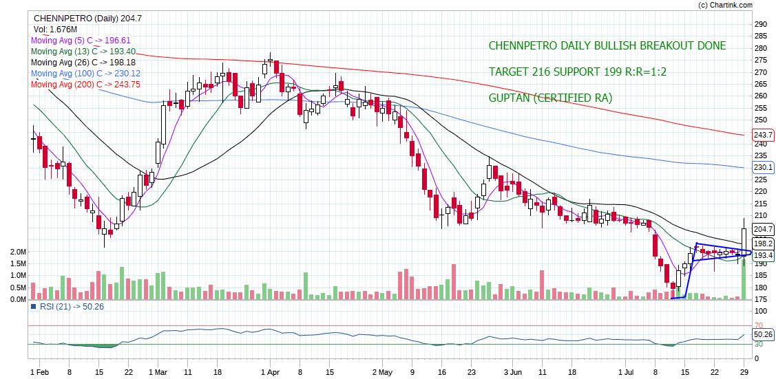CHENNPETRO - chart - 290105