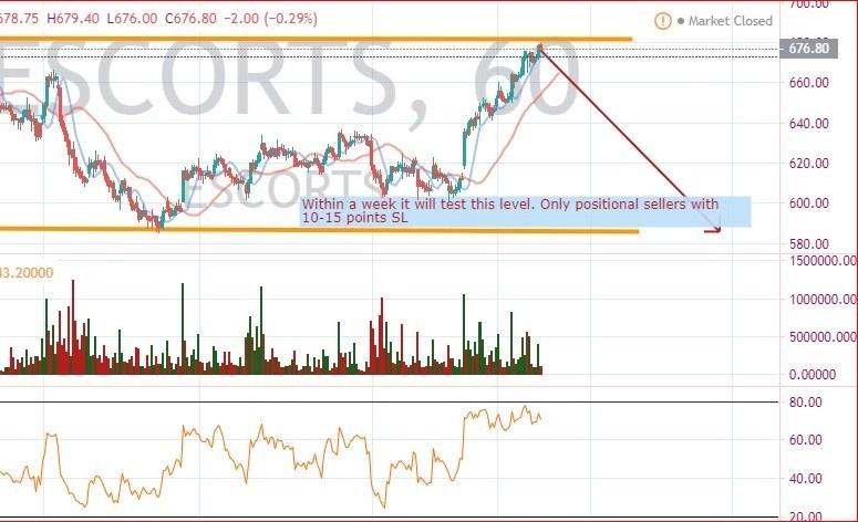 ESCORTS - chart - 536199