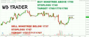 MINDTREE - chart - 1953174
