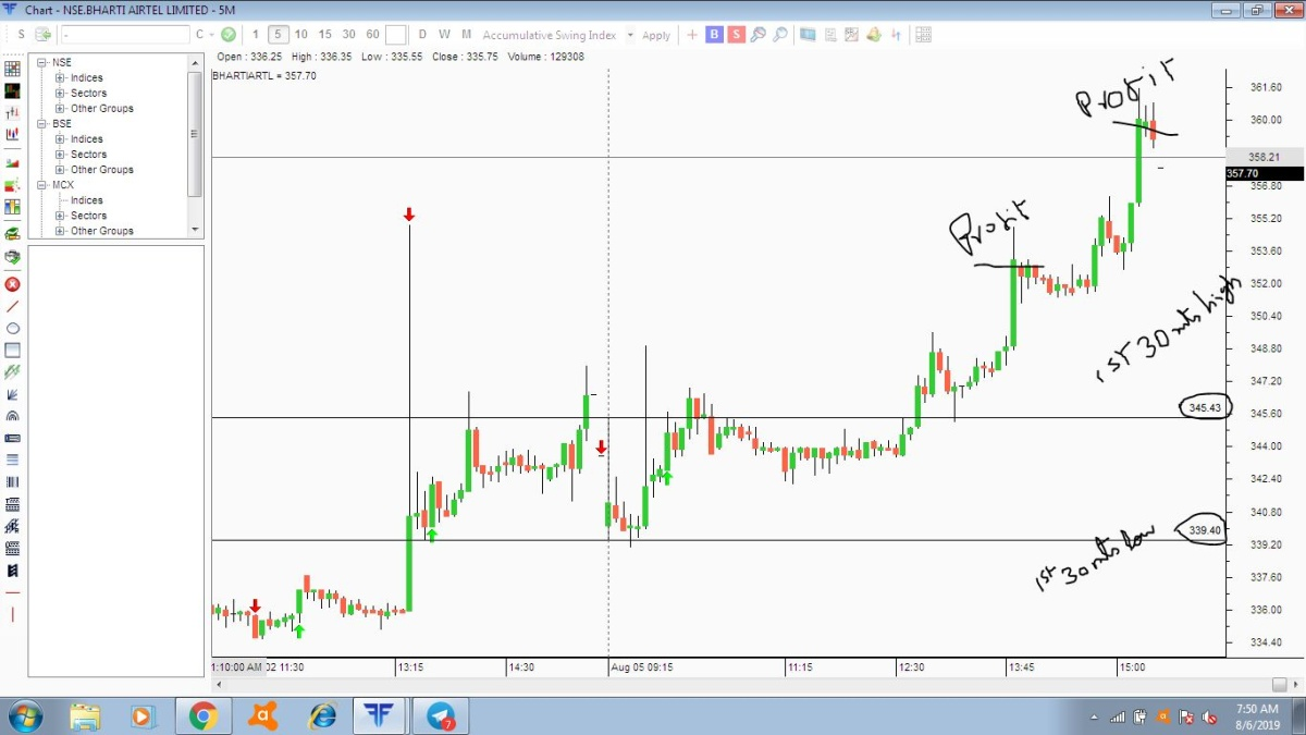 BHARTIARTL - chart - 300225