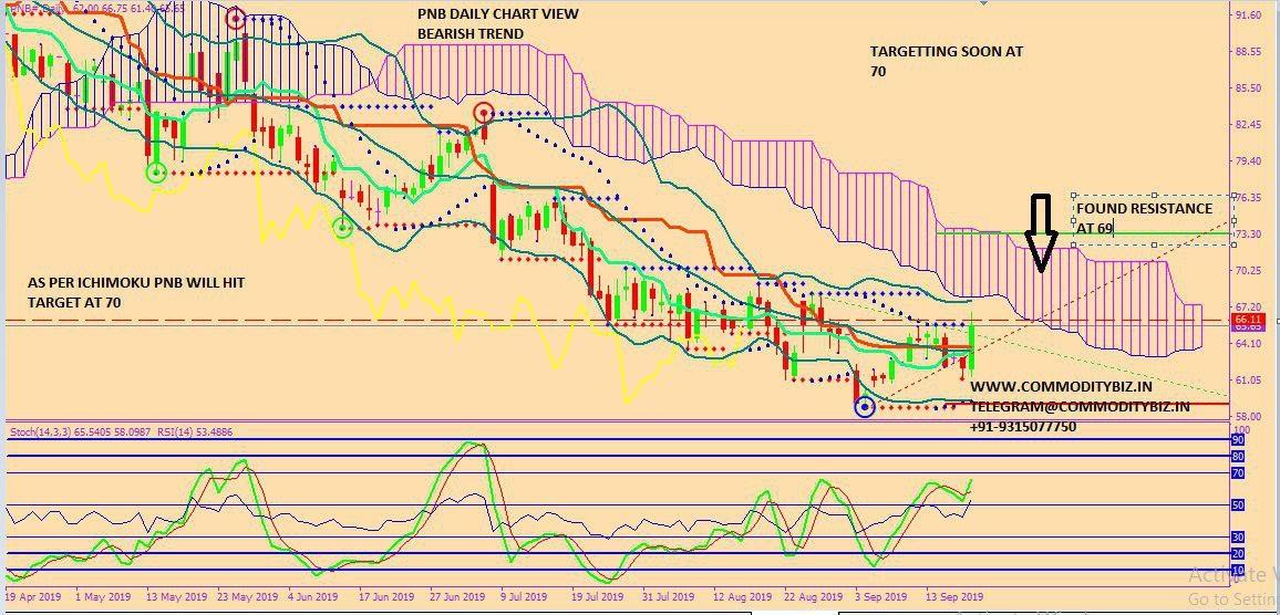 PNB - chart - 370157
