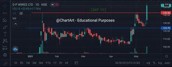 DPWIRES - chart - 3075021