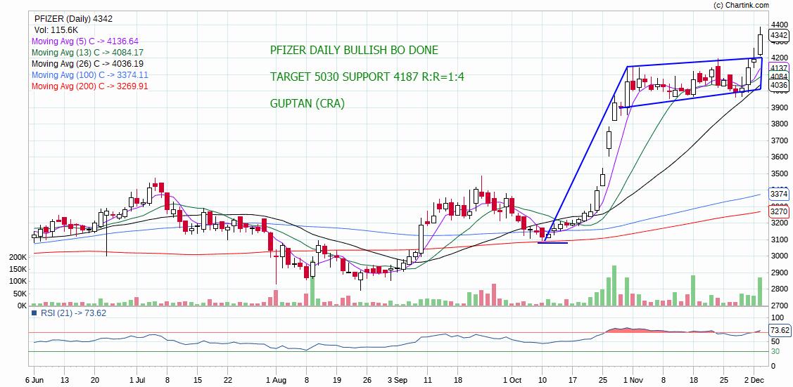 PFIZER - chart - 465615