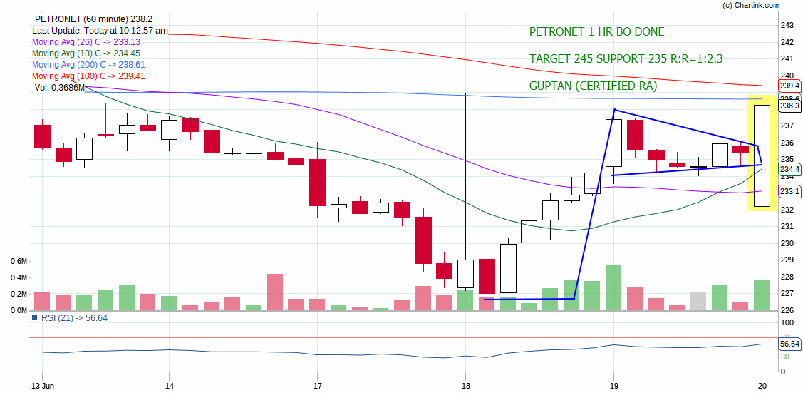 PETRONET - chart - 231737