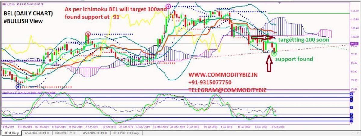 BEL - chart - 301679