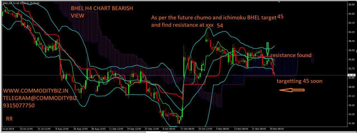 BHEL - chart - 463166
