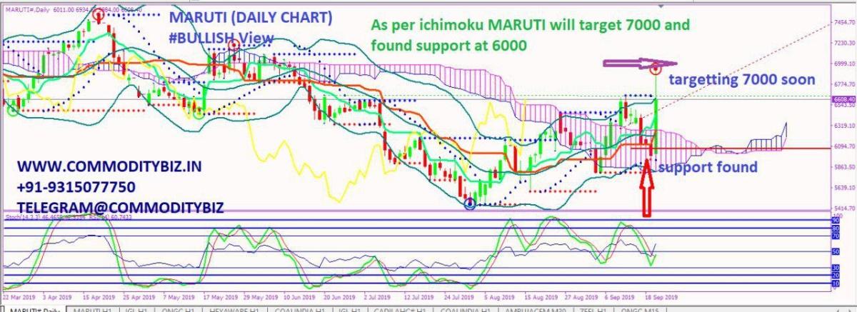 MARUTI - chart - 370155