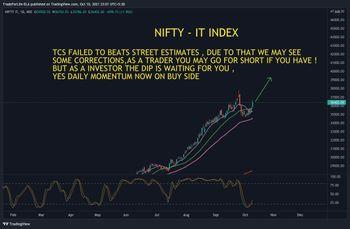 IDX:NIFTY IT - chart - 5169789