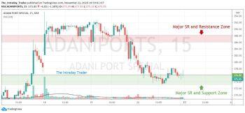 ADANIPORTS - chart - 1671276