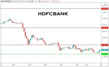 HDFCBANK - chart - 1732435