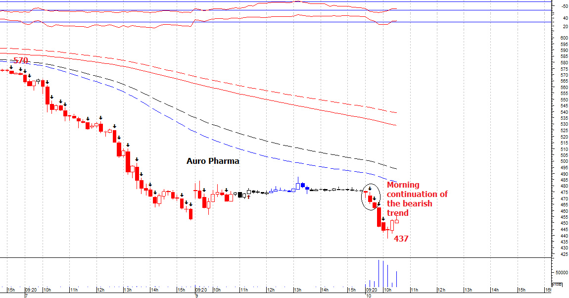 AUROPHARMA - chart - 392699