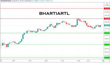 BHARTIARTL - chart - 1377790