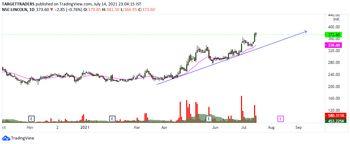 @target-HJbbfZP9U's activity - chart - 3887044